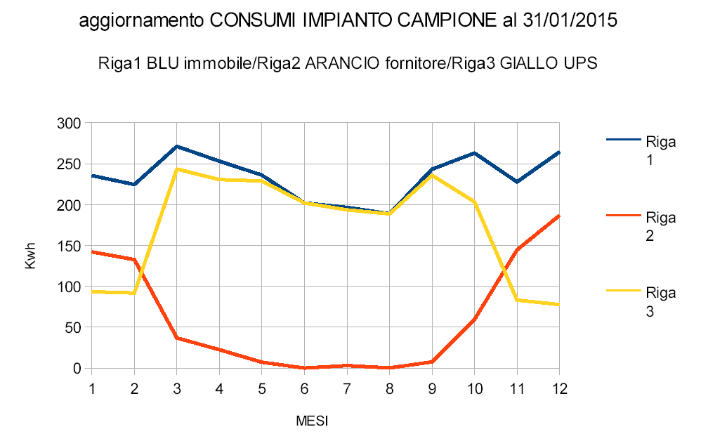 consumi impianto campione al 30.1.2015